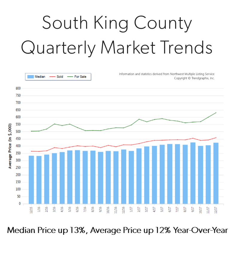 Q4-2017-South-King-Graph.png